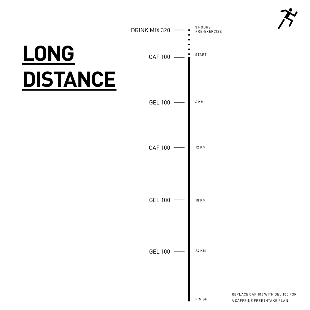 runners-lab-maurten-fuel-guide-long-distance